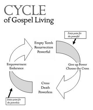 Cycle of Gospel Living