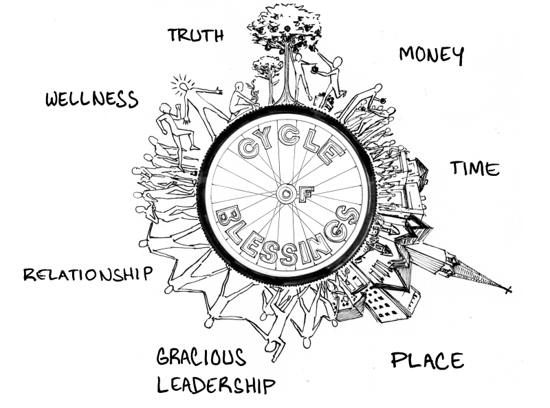 Cycle of blessing